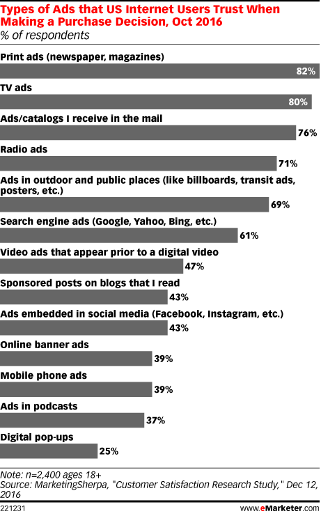 most trusted types of ads