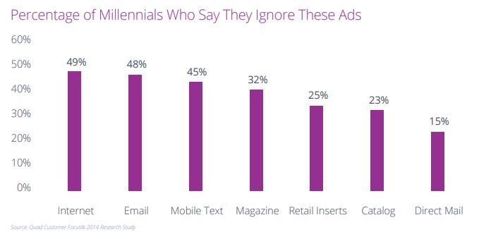 ads that millennials ignore