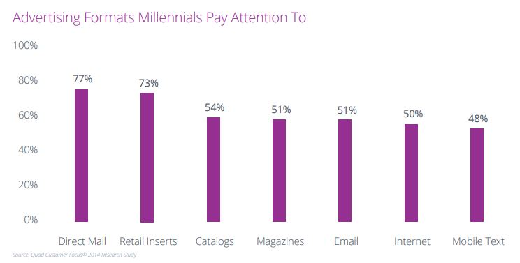 advertising formats millennials pay attention to